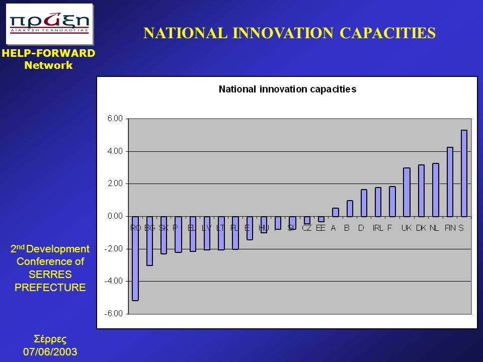 NATIONAL INNOVATION CAPACITIES