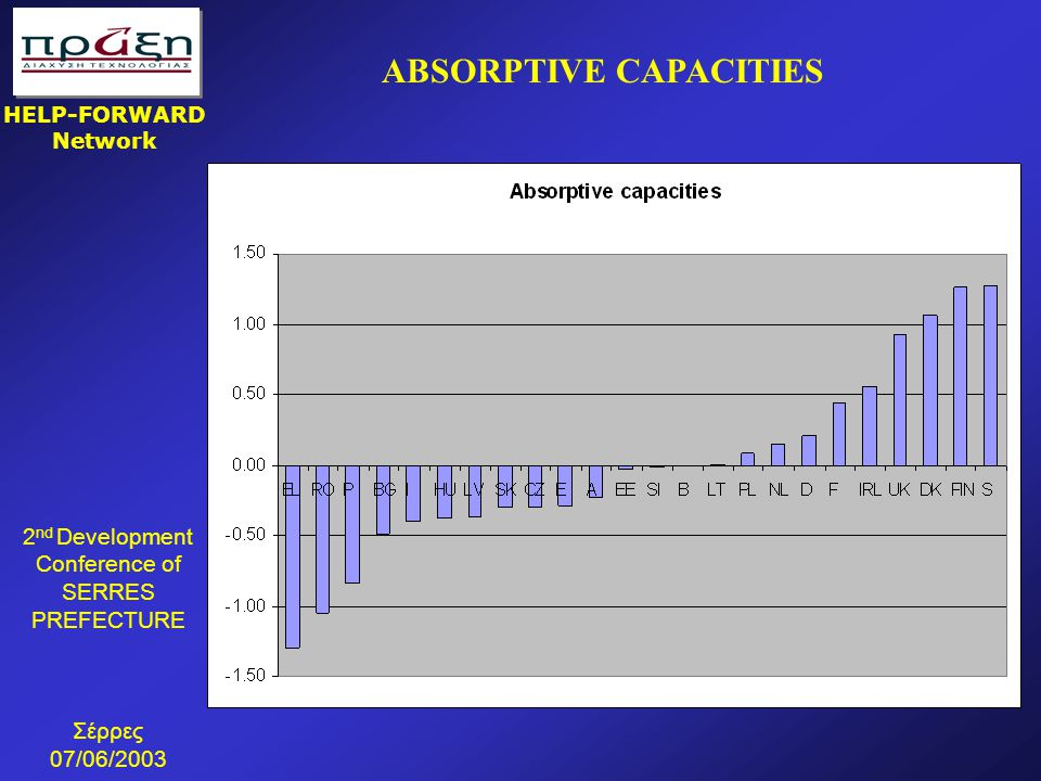 ABSORPTIVE CAPACITIES