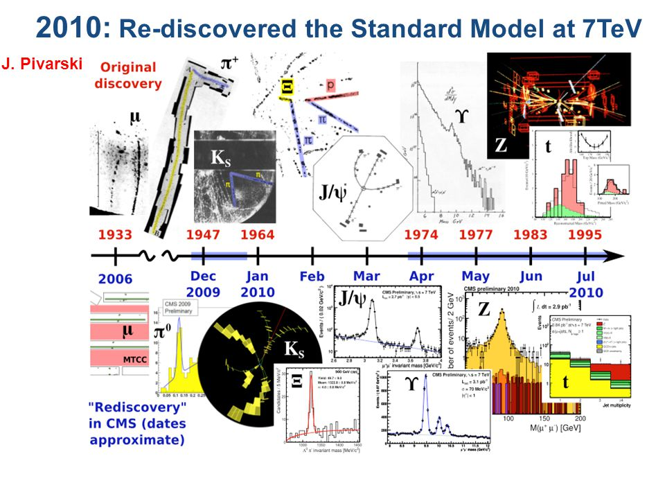 2010: Re-discovered the Standard Model at 7TeV