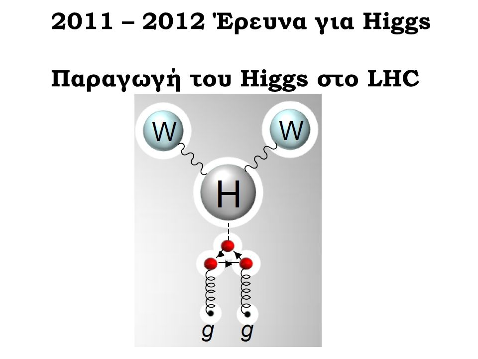 2011 – 2012 Έρευνα για Higgs Παραγωγή του Higgs στο LHC