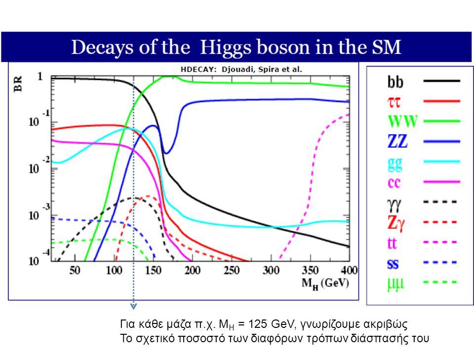 Για κάθε μάζα π.χ. MH = 125 GeV, γνωρίζουμε ακριβώς