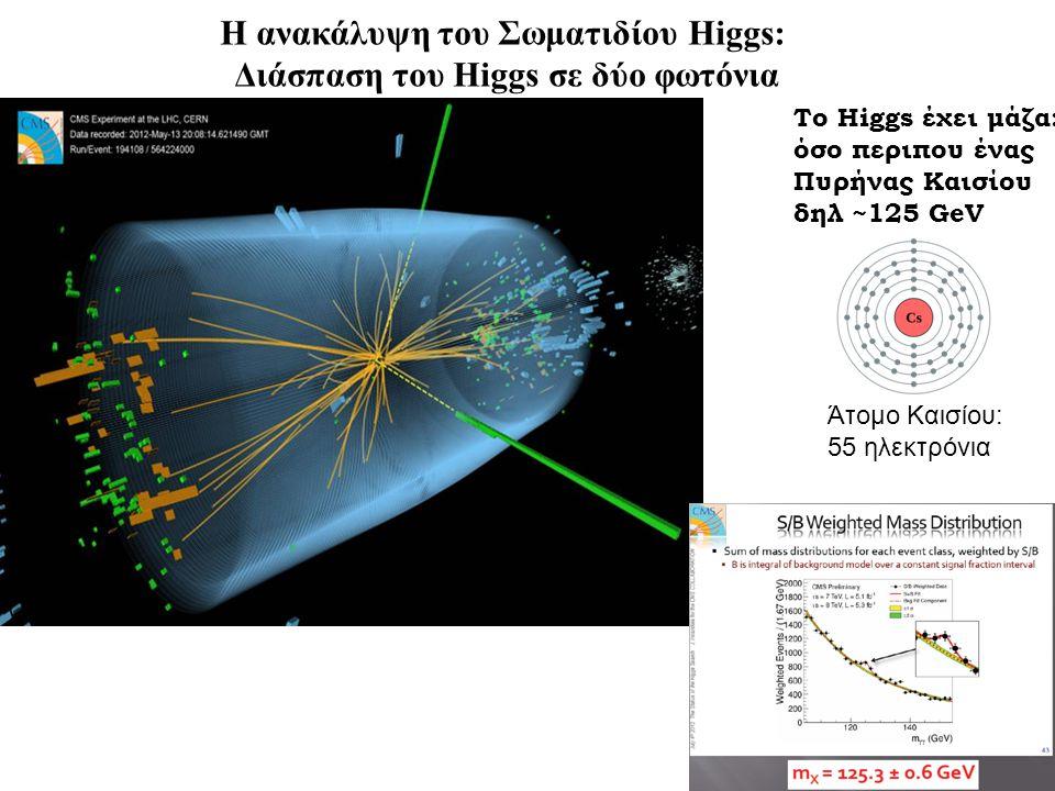 Η ανακάλυψη του Σωματιδίου Higgs: Διάσπαση του Higgs σε δύο φωτόνια