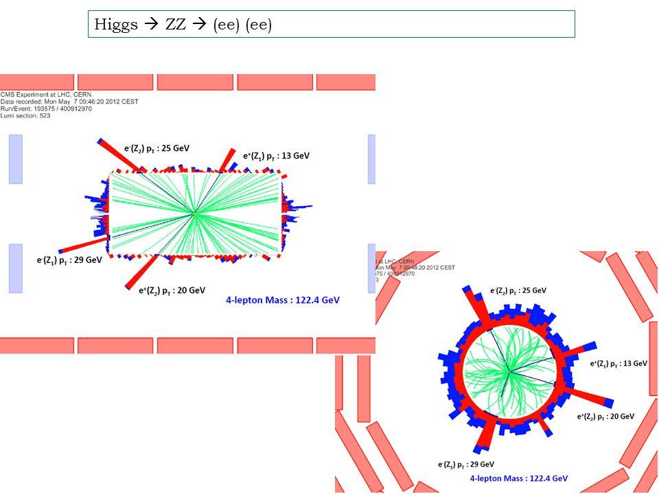 Higgs  ZZ  (ee) (ee)