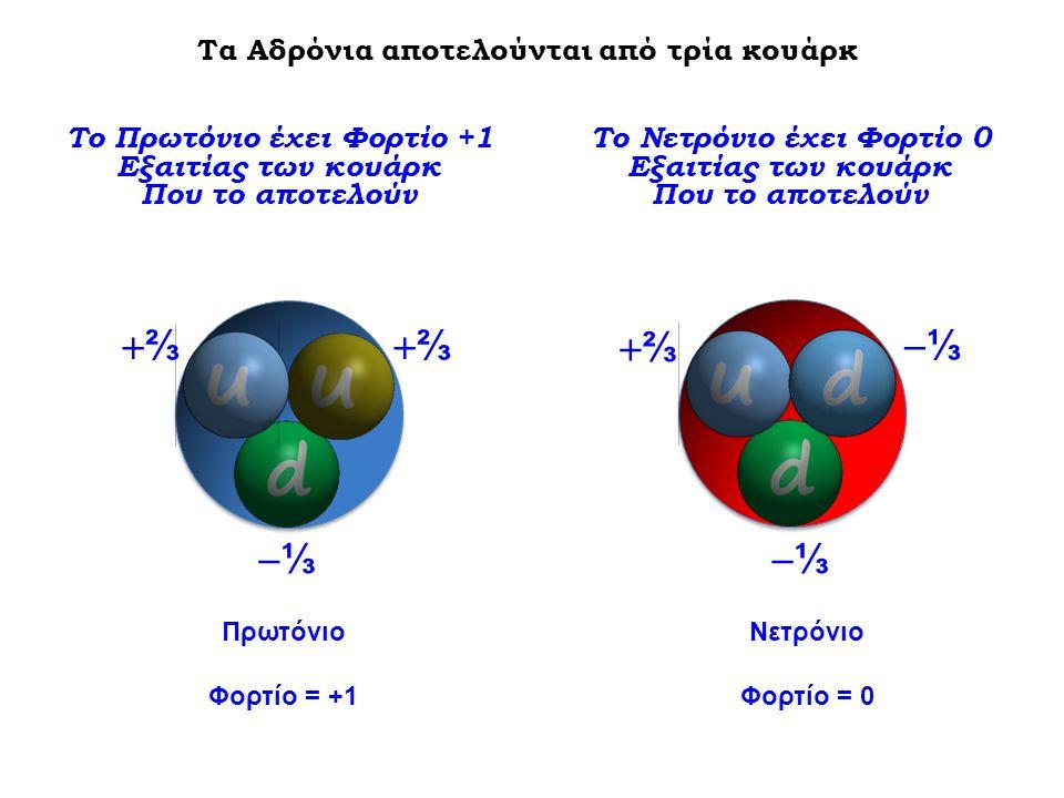 Το Πρωτόνιο έχει Φορτίο +1 Το Νετρόνιο έχει Φορτίο 0