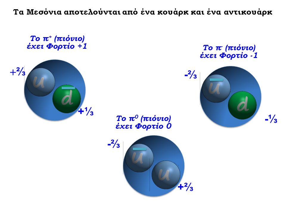 Τα Μεσόνια αποτελούνται από ένα κουάρκ και ένα αντικουάρκ