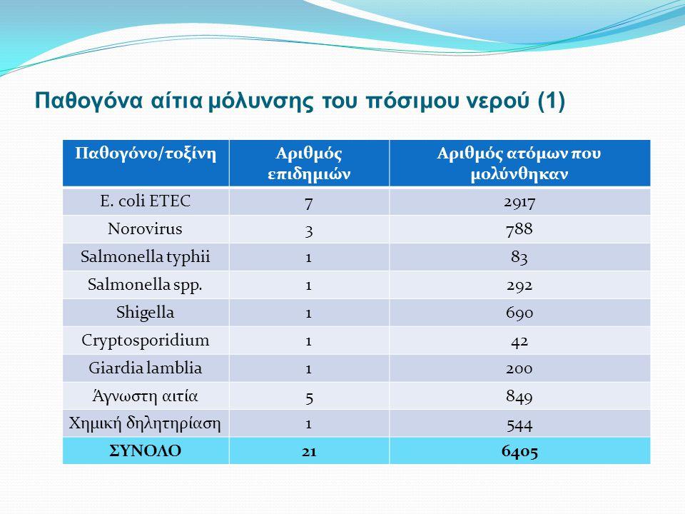 Παθογόνα αίτια μόλυνσης του πόσιμου νερού (1)