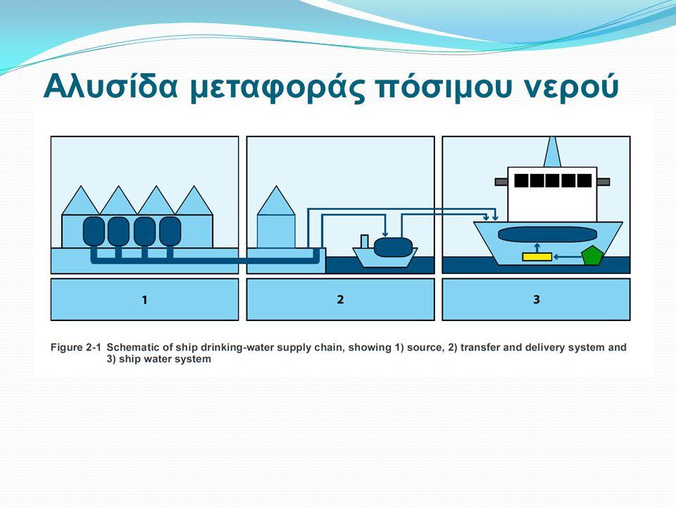 Αλυσίδα μεταφοράς πόσιμου νερoύ