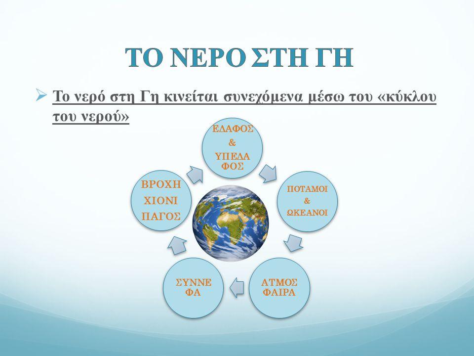 ΤΟ ΝΕΡΟ ΣΤΗ ΓΗ Το νερό στη Γη κινείται συνεχόμενα μέσω του «κύκλου του νερού» ΕΔΑΦΟΣ. & ΥΠΕΔΑΦΟΣ.