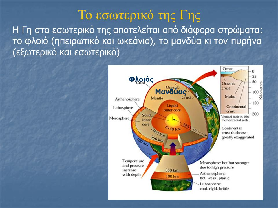 Το εσωτερικό της Γης