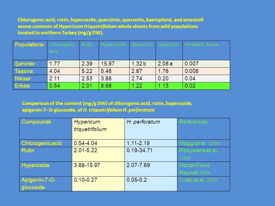 Hypericum triquetrifolium H. perforatum References