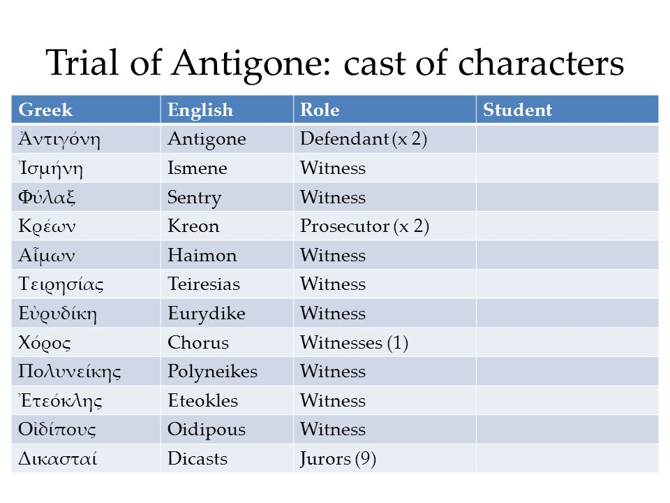 Trial of Antigone: cast of characters