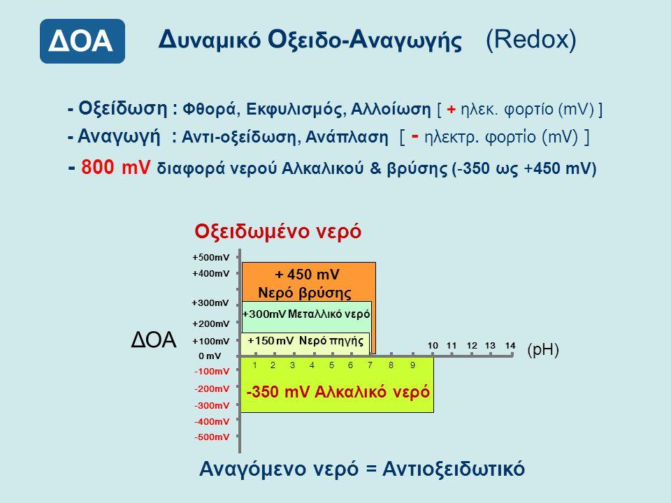 Δυναμικό Οξειδο-Αναγωγής (Redox)
