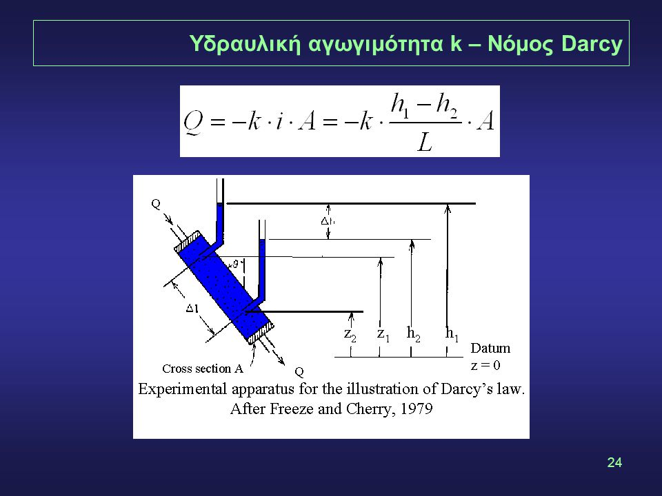 Υδραυλική αγωγιμότητα k – Νόμος Darcy