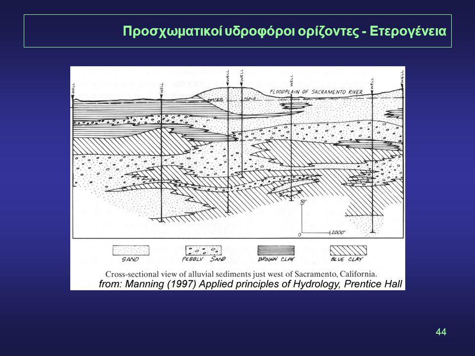 Προσχωματικοί υδροφόροι ορίζοντες - Ετερογένεια