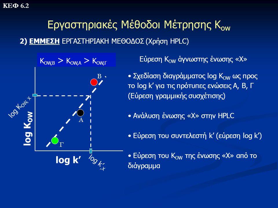 Εργαστηριακές Μέθοδοι Μέτρησης Κow
