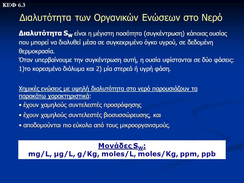 mg/L, μg/L, g/Kg, moles/L, moles/Kg, ppm, ppb