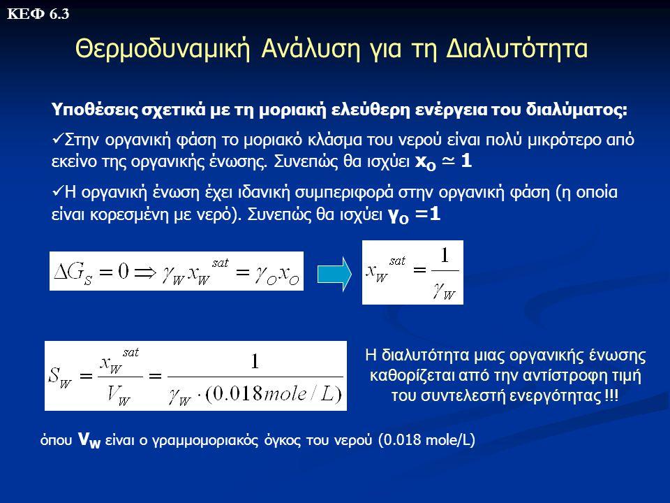 Θερμοδυναμική Ανάλυση για τη Διαλυτότητα