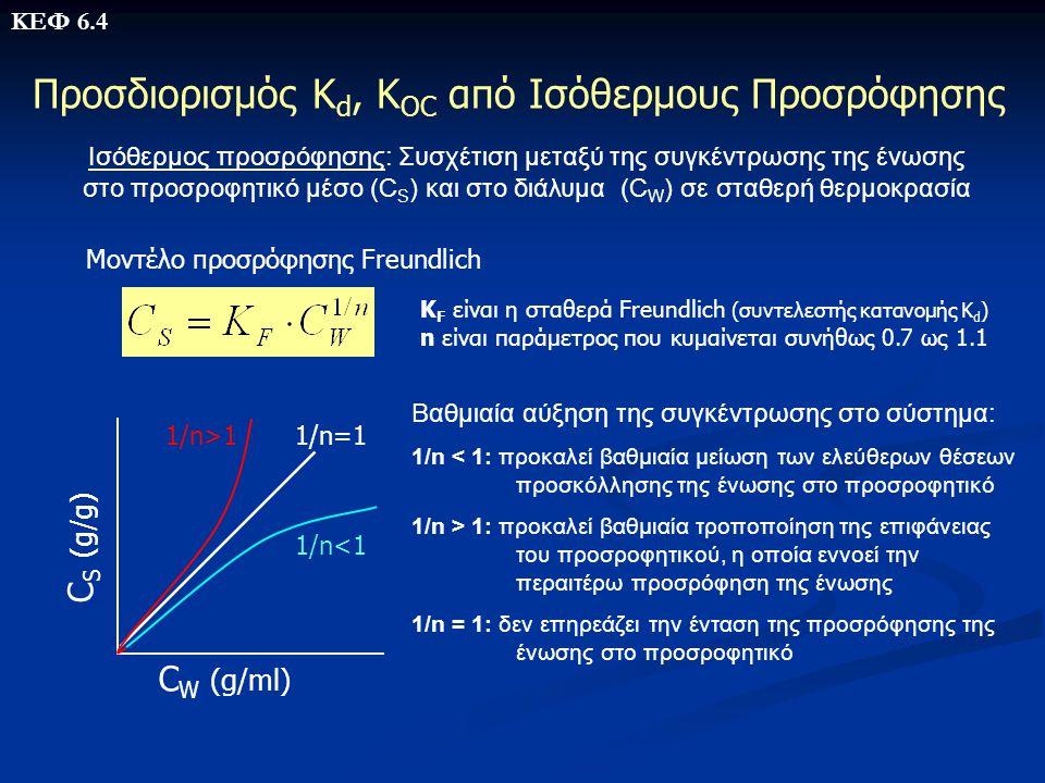 Προσδιορισμός Κd, KOC από Ισόθερμους Προσρόφησης