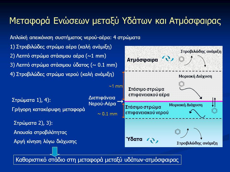 Μεταφορά Ενώσεων μεταξύ Υδάτων και Ατμόσφαιρας