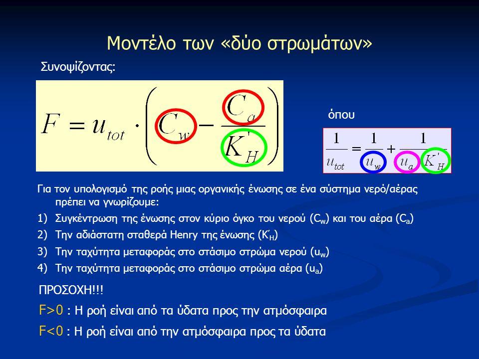 Μοντέλο των «δύο στρωμάτων»