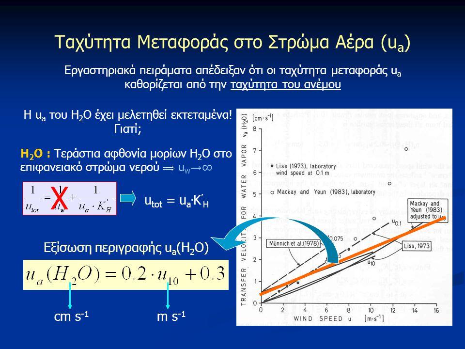 Χ Ταχύτητα Μεταφοράς στο Στρώμα Αέρα (ua) utot = ua.K'H