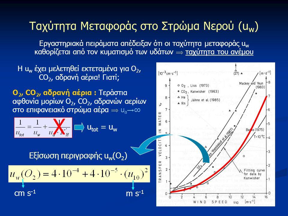 Χ Ταχύτητα Μεταφοράς στο Στρώμα Νερού (uw) utot = uw