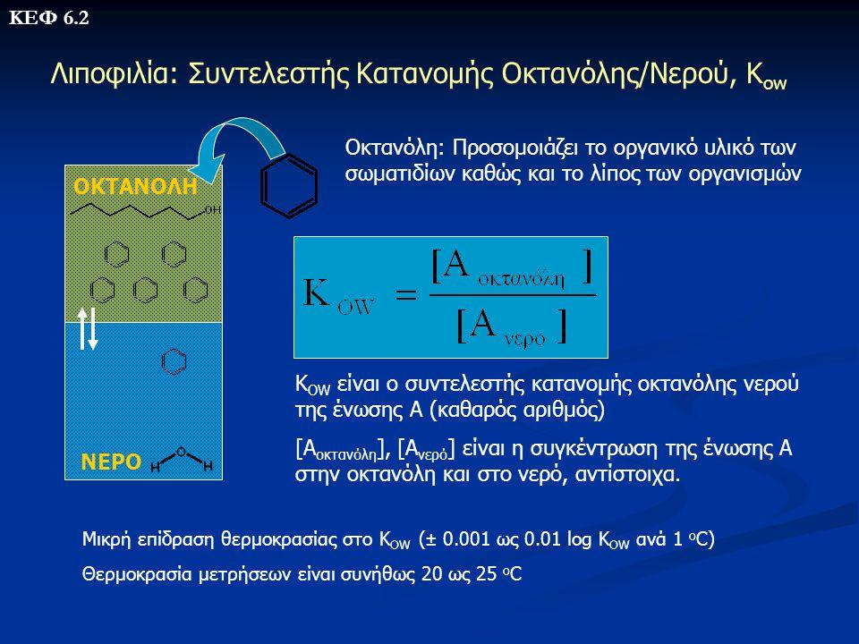 Λιποφιλία: Συντελεστής Κατανομής Οκτανόλης/Νερού, Κow