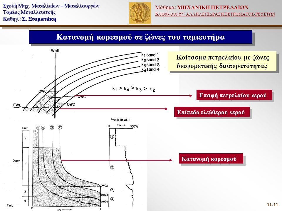 Κατανομή κορεσμού σε ζώνες του ταμιευτήρα