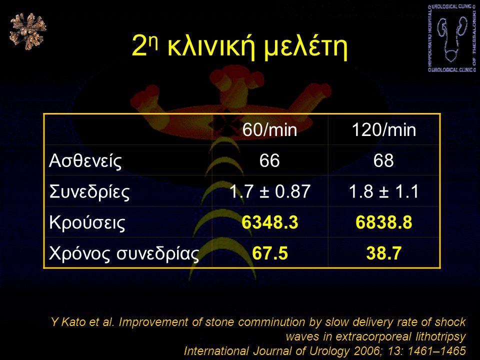 2η κλινική μελέτη 60/min 120/min Ασθενείς 66 68 Συνεδρίες 1.7 ± 0.87
