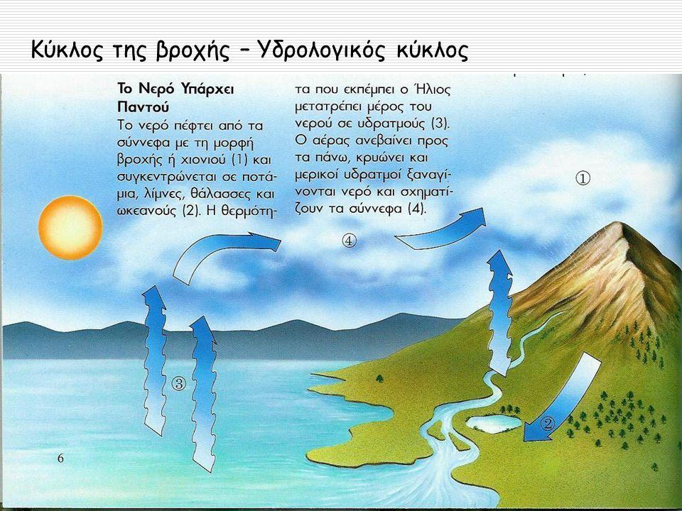 Κύκλος της βροχής – Υδρολογικός κύκλος