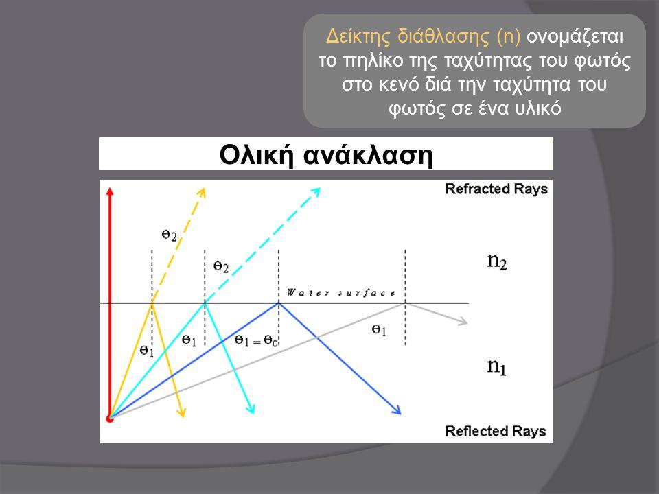 Δείκτης διάθλασης (n) ονομάζεται το πηλίκο της ταχύτητας του φωτός στο κενό διά την ταχύτητα του φωτός σε ένα υλικό