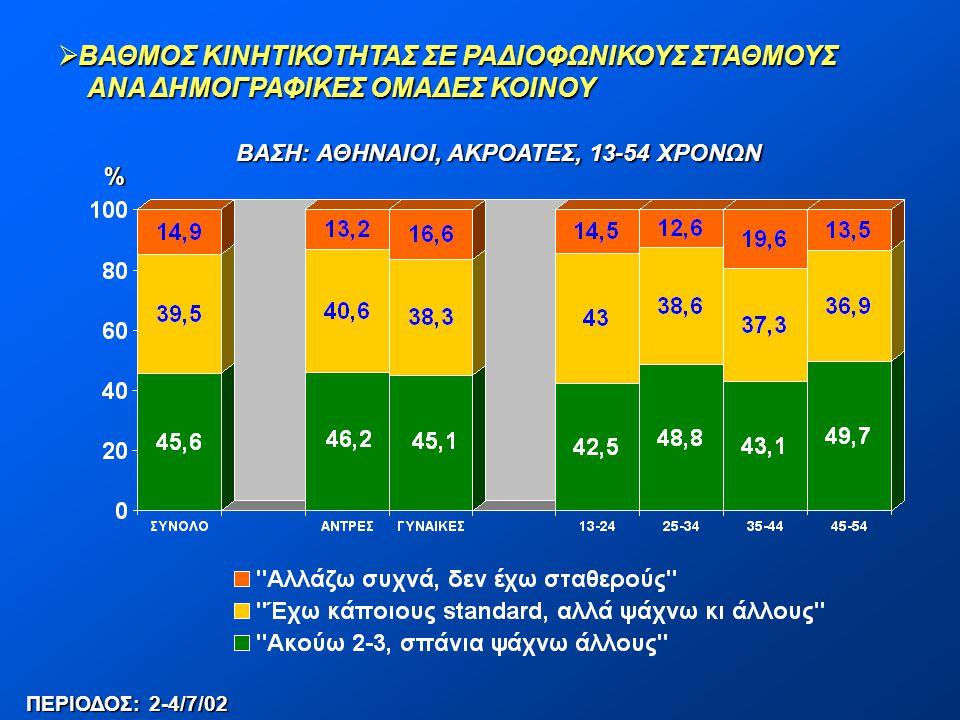 ΒΑΣΗ: ΑΘΗΝΑΙΟΙ, ΑΚΡΟΑΤΕΣ, 13-54 ΧΡΟΝΩΝ