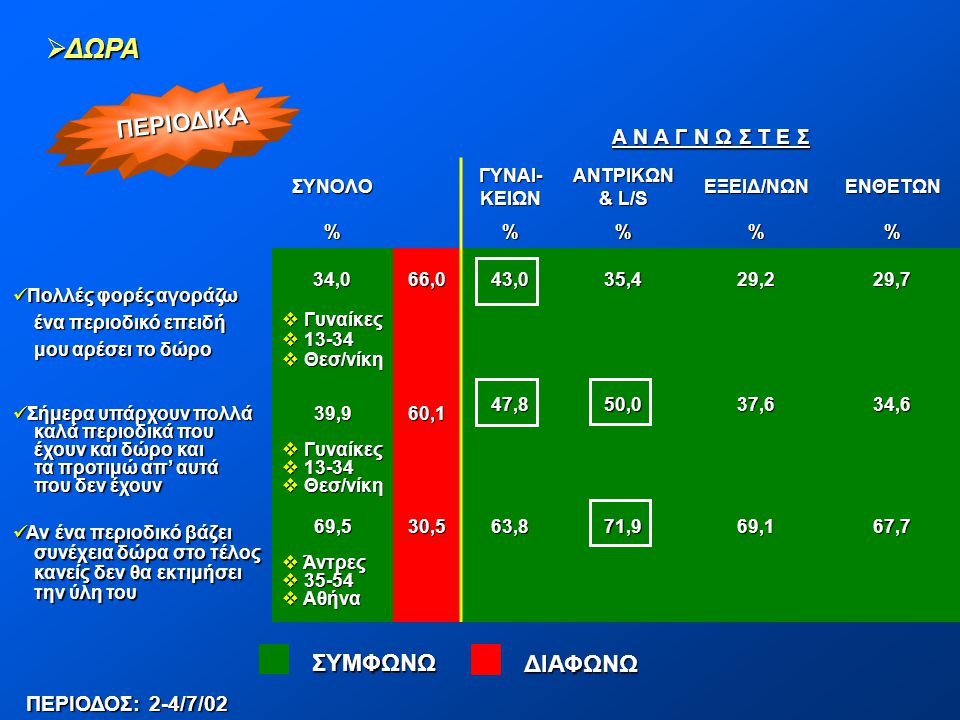 ΔΩΡΑ ΠΕΡΙΟΔΙΚΑ ΣΥΜΦΩΝΩ ΔΙΑΦΩΝΩ Α Ν Α Γ Ν Ω Σ Τ Ε Σ ΠΕΡΙΟΔΟΣ: 2-4/7/02