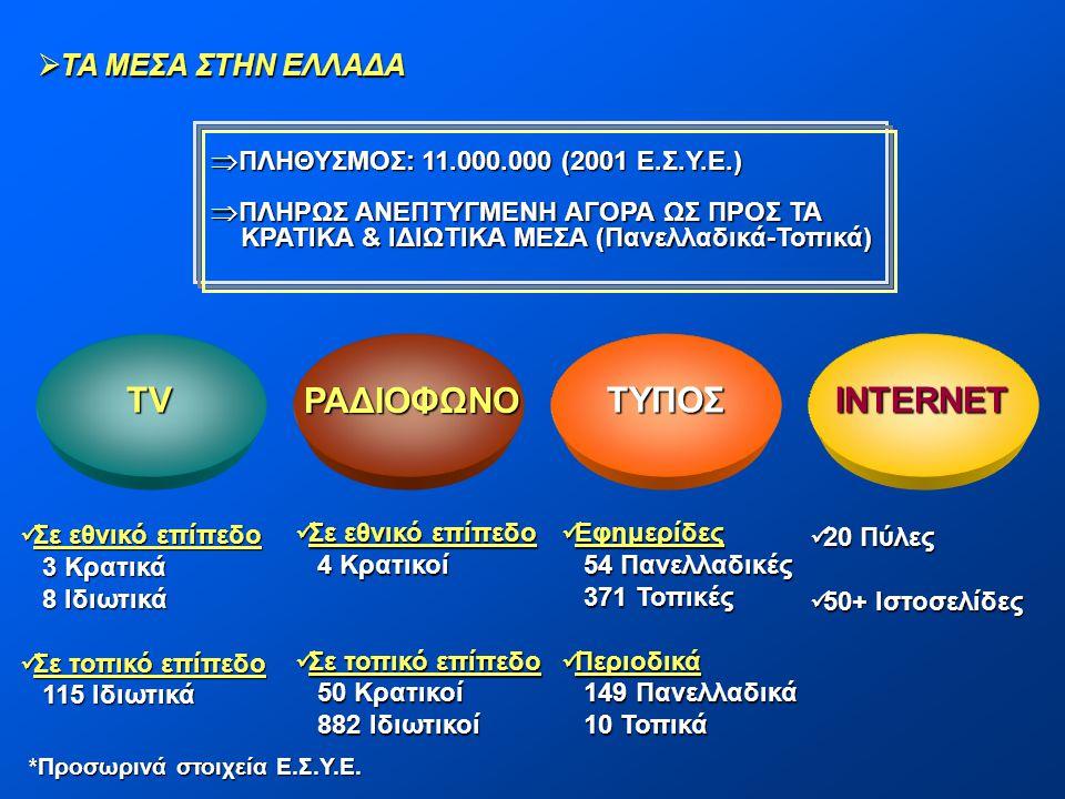 TV ΡΑΔΙΟΦΩΝΟ ΤΥΠΟΣ INTERNET