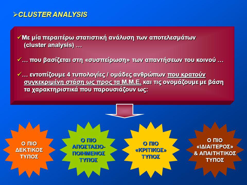 CLUSTER ANALYSIS Με μία περαιτέρω στατιστική ανάλυση των αποτελεσμάτων