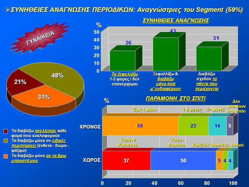 ΣΥΝΗΘΕΙΕΣ ΑΝΑΓΝΩΣΗΣ ΠΕΡΙΟΔΙΚΩΝ: Αναγνώστριες του Segment (59%)