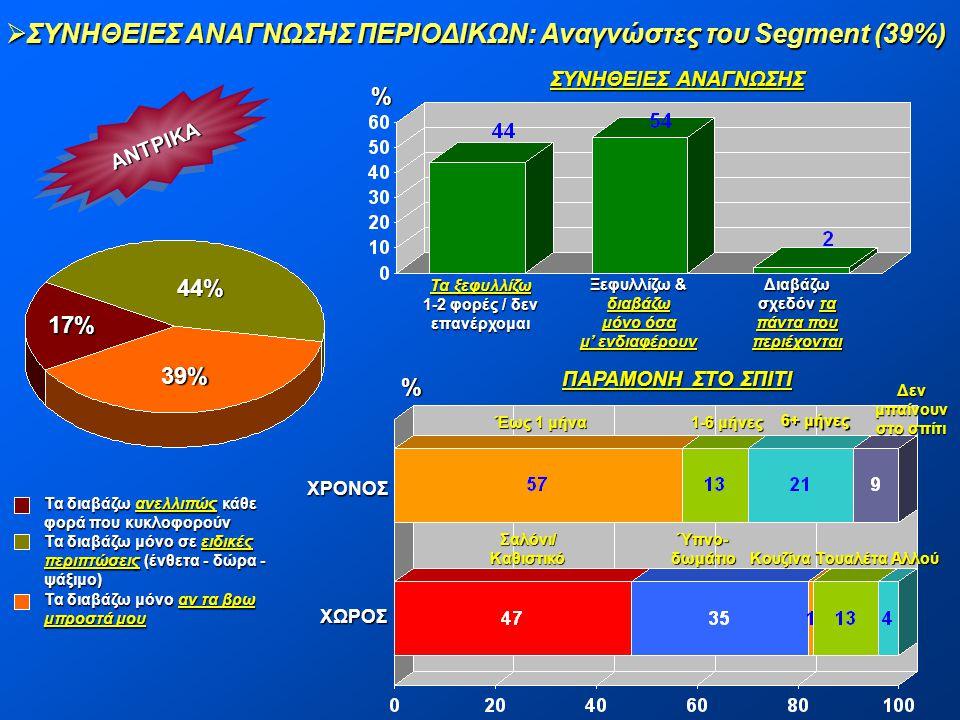 ΣΥΝΗΘΕΙΕΣ ΑΝΑΓΝΩΣΗΣ ΠΕΡΙΟΔΙΚΩΝ: Αναγνώστες του Segment (39%)