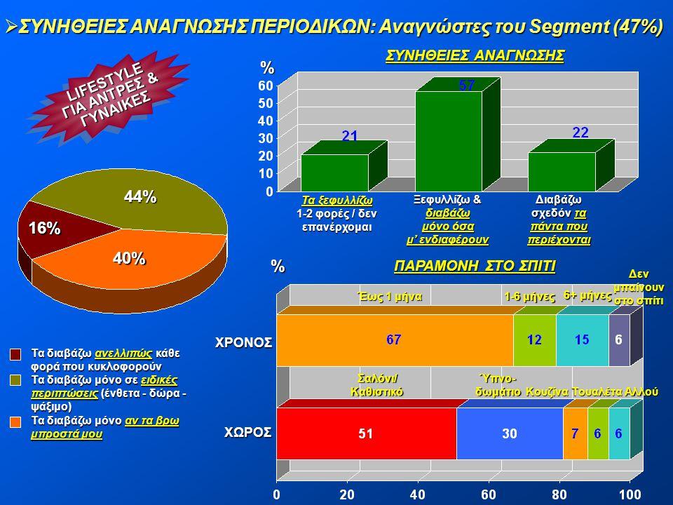 ΣΥΝΗΘΕΙΕΣ ΑΝΑΓΝΩΣΗΣ ΠΕΡΙΟΔΙΚΩΝ: Αναγνώστες του Segment (47%)