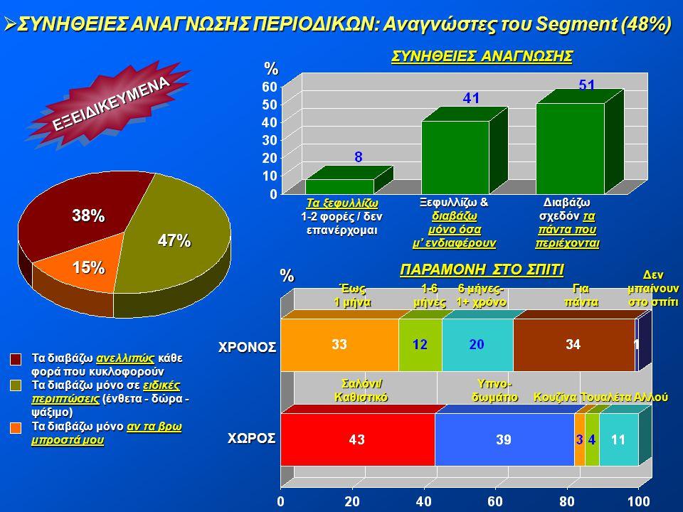 ΣΥΝΗΘΕΙΕΣ ΑΝΑΓΝΩΣΗΣ ΠΕΡΙΟΔΙΚΩΝ: Αναγνώστες του Segment (48%)