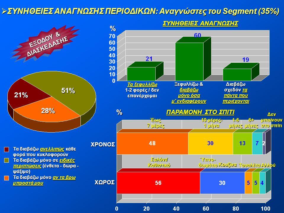 ΣΥΝΗΘΕΙΕΣ ΑΝΑΓΝΩΣΗΣ ΠΕΡΙΟΔΙΚΩΝ: Αναγνώστες του Segment (35%)