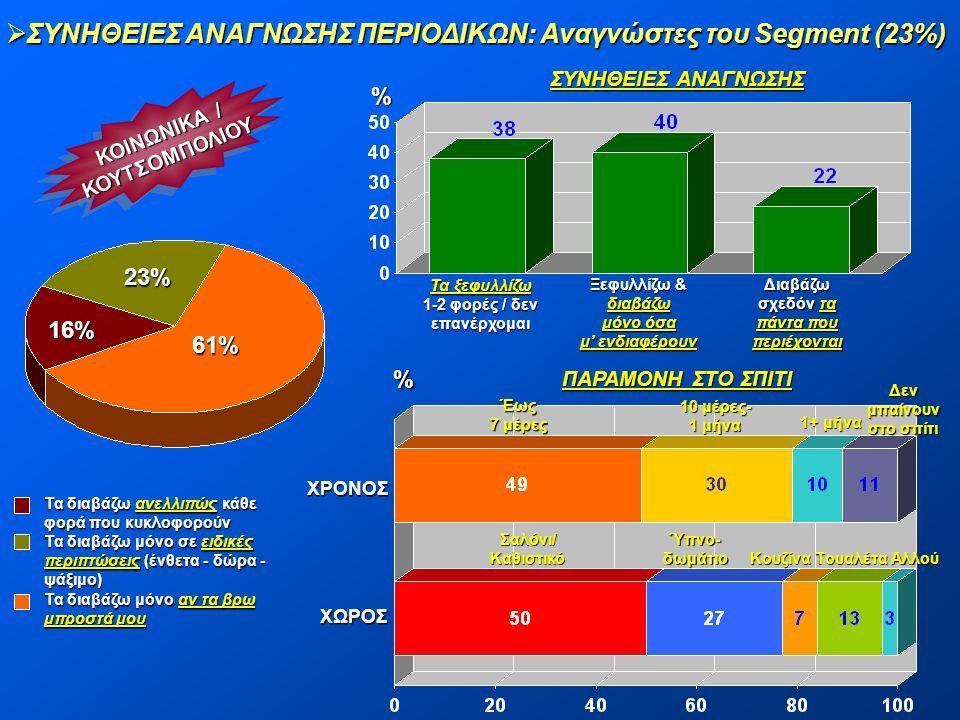 ΣΥΝΗΘΕΙΕΣ ΑΝΑΓΝΩΣΗΣ ΠΕΡΙΟΔΙΚΩΝ: Αναγνώστες του Segment (23%)