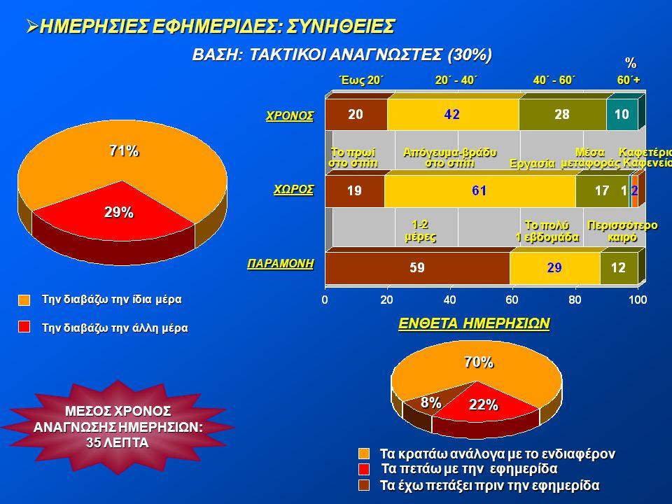 ΒΑΣΗ: ΤΑΚΤΙΚΟΙ ΑΝΑΓΝΩΣΤΕΣ (30%) Απόγευμα-βράδυ στο σπίτι
