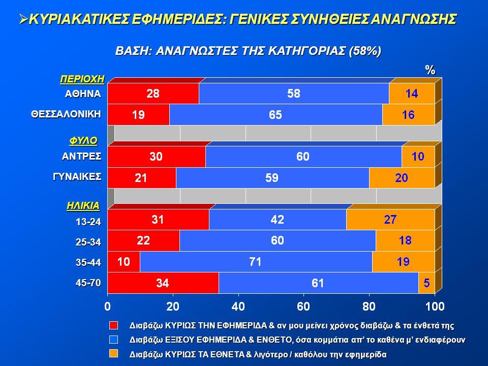 ΒΑΣΗ: ΑΝΑΓΝΩΣΤΕΣ ΤΗΣ ΚΑΤΗΓΟΡΙΑΣ (58%)