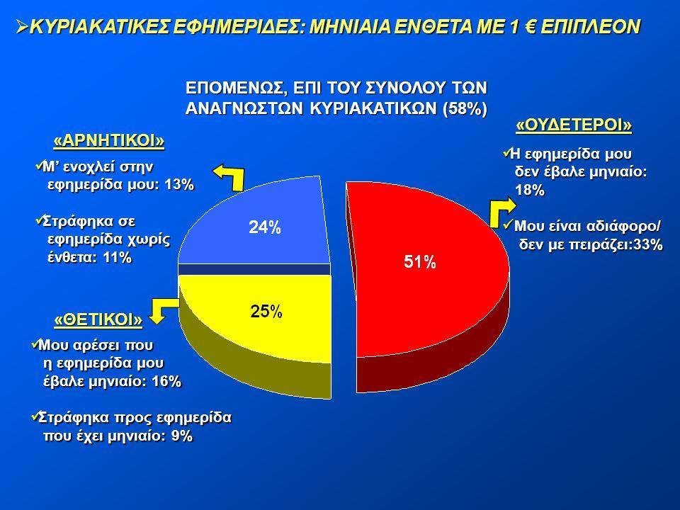 ΕΠΟΜΕΝΩΣ, ΕΠΙ ΤΟΥ ΣΥΝΟΛΟΥ ΤΩΝ ΑΝΑΓΝΩΣΤΩΝ ΚΥΡΙΑΚΑΤΙΚΩΝ (58%)