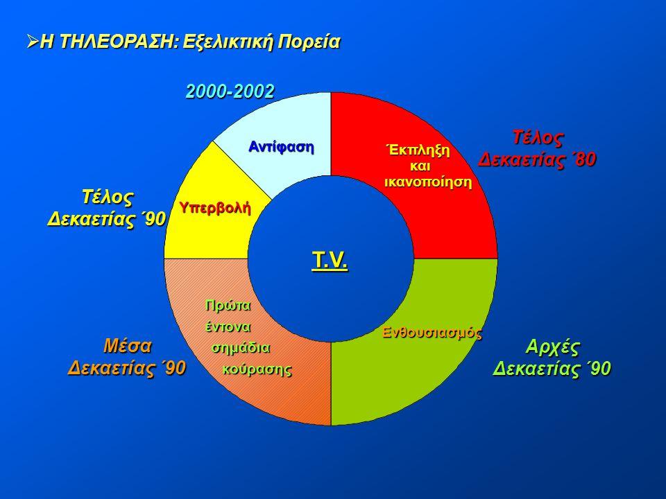 T.V. Η ΤΗΛΕΟΡΑΣΗ: Εξελικτική Πορεία 2000-2002 Τέλος Δεκαετίας ΄80