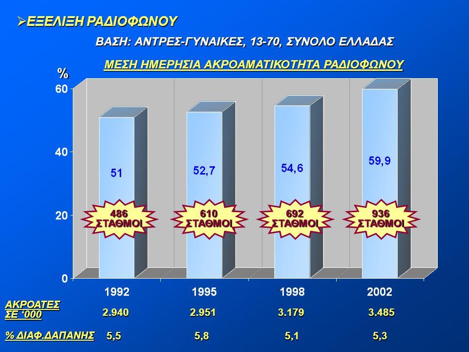 ΕΞΕΛΙΞΗ ΡΑΔΙΟΦΩΝΟΥ % ΒΑΣΗ: ΑΝΤΡΕΣ-ΓΥΝΑΙΚΕΣ, 13-70, ΣΥΝΟΛΟ ΕΛΛΑΔΑΣ