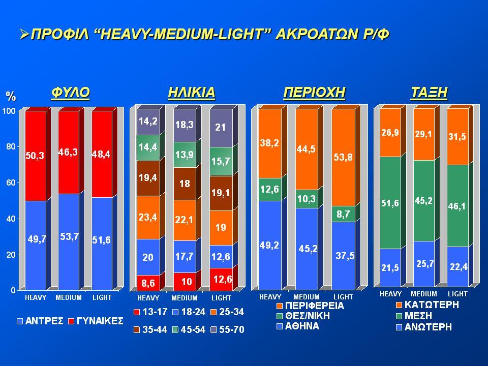 ΠΡΟΦΙΛ HEAVY-MEDIUM-LIGHT ΑΚΡΟΑΤΩΝ Ρ/Φ