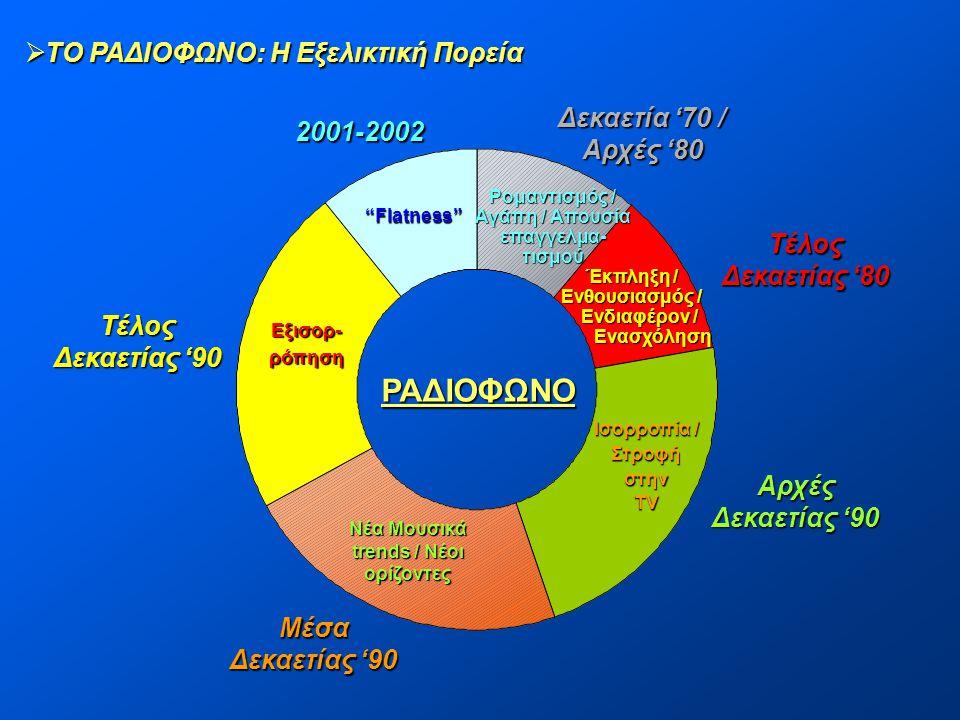 ΡΑΔΙΟΦΩΝΟ ΤΟ ΡΑΔΙΟΦΩΝΟ: Η Εξελικτική Πορεία Δεκαετία '70 / 2001-2002