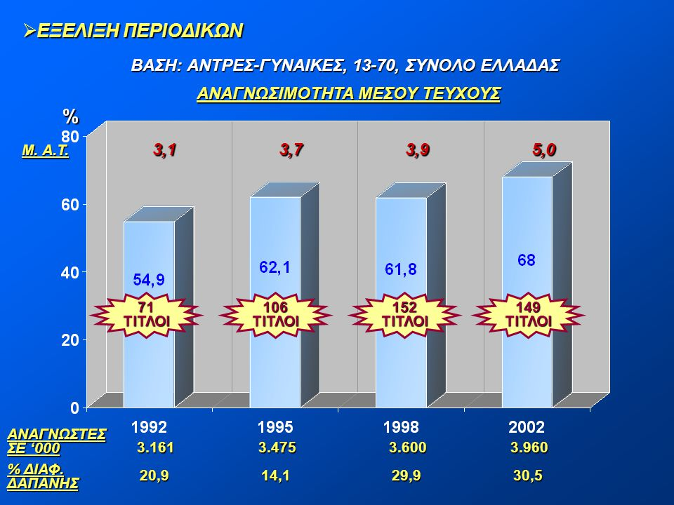 ΕΞΕΛΙΞΗ ΠΕΡΙΟΔΙΚΩΝ % ΒΑΣΗ: ΑΝΤΡΕΣ-ΓΥΝΑΙΚΕΣ, 13-70, ΣΥΝΟΛΟ ΕΛΛΑΔΑΣ