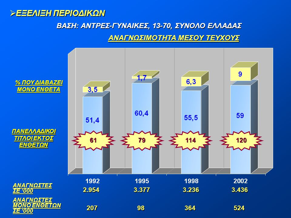 ΕΞΕΛΙΞΗ ΠΕΡΙΟΔΙΚΩΝ ΒΑΣΗ: ΑΝΤΡΕΣ-ΓΥΝΑΙΚΕΣ, 13-70, ΣΥΝΟΛΟ ΕΛΛΑΔΑΣ